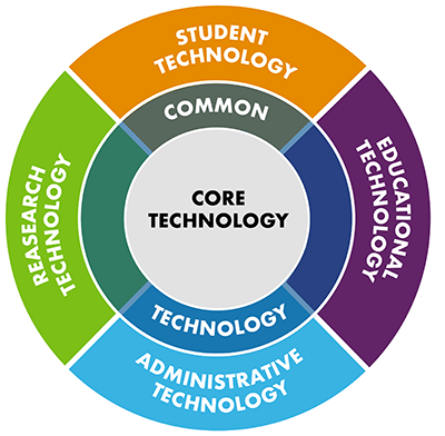 This circular image names four categories of technology at UC Davis – student, educational, administrative and research – and presents them as surrounding a core of shared, common technology. The core technologies are not listed, but would include such services as authentication, email, and the campus network.